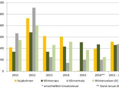 Abbildung 2: Entwicklung der Deckungsbeiträge von Druschfrüchten von 2011 bis 2016