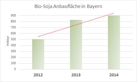 BioSojaAnbauflaecheBayern