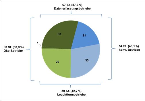 Abbildung 1:Anzahl der teilnehmenden Betriebe in Abhängigkeit von Bewirtschaftungsform und Teilnahmeart