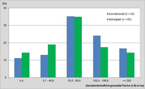 Abbildung 7:Anteil der konventionell und ökologisch wirtschaftenden Betriebe in Betriebsgrößenklassen nach landwirt-schaftlich genutzter Fläche