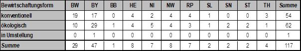 Tabelle 1: Anzahl der teilnehmenden Betriebe nach Bundesland und Bewirtschaftungsform
