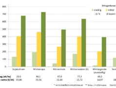 Deckungsbeiträge von Druschfrüchten im Mittel der Jahre 2013 bis 2017