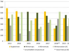 Entwicklung der Deckungsbeiträge von Druschfrüchten von 2013 bis 2018