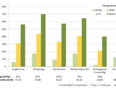 Deckungsbeiträge von Druschfrüchten im Mittel der Jahre 2014 bis 2018