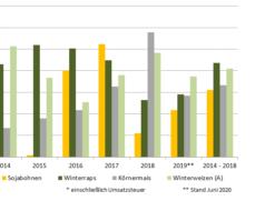 Entwicklung der Deckungsbeiträge von Druschfrüchten von 2014 bis 2019