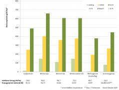 Deckungsbeiträge von Druschfrüchten im Mittel der Jahre 2015 bis 2019