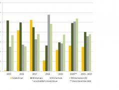 Entwicklung der Deckungsbeiträge von Druschfrüchten von 2015 bis 2020